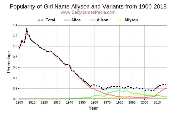 Variant Popularity Trend  for Allyson  from 1900 to 2015