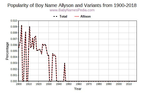 Variant Popularity Trend  for Allyson  from 1900 to 2018