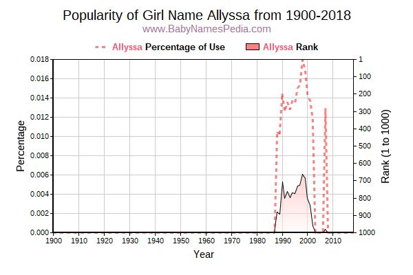 Popularity Trend  for Allyssa  from 1900 to 2017