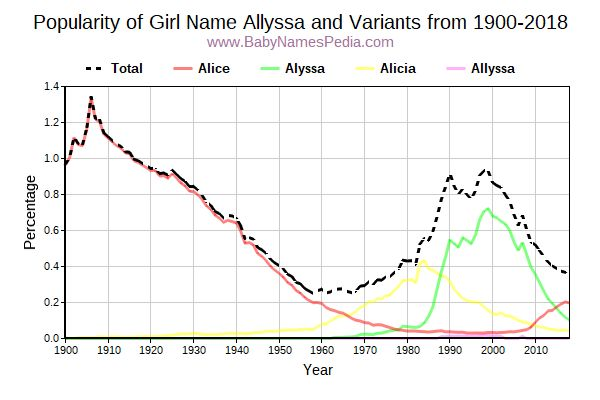 Variant Popularity Trend  for Allyssa  from 1900 to 2017