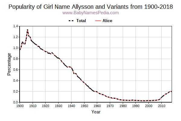 Variant Popularity Trend  for Allysson  from 1900 to 2018