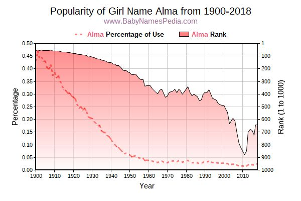 Popularity Trend  for Alma  from 1900 to 2016