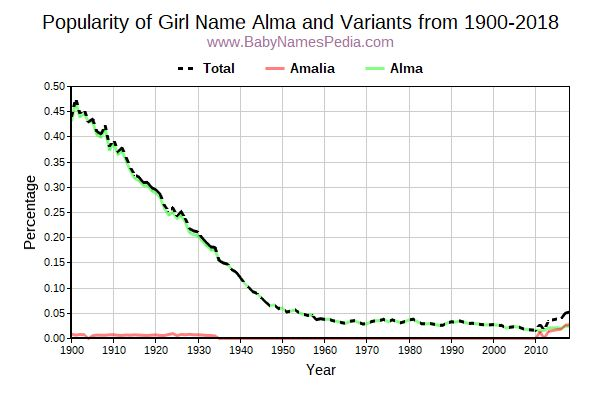 Variant Popularity Trend  for Alma  from 1900 to 2016