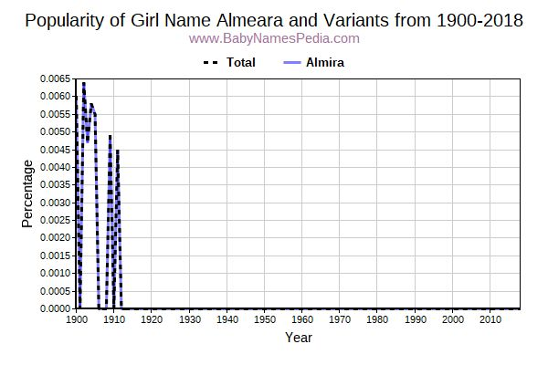 Variant Popularity Trend  for Almeara  from 1900 to 2017