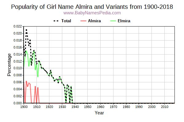 Variant Popularity Trend  for Almira  from 1900 to 2015