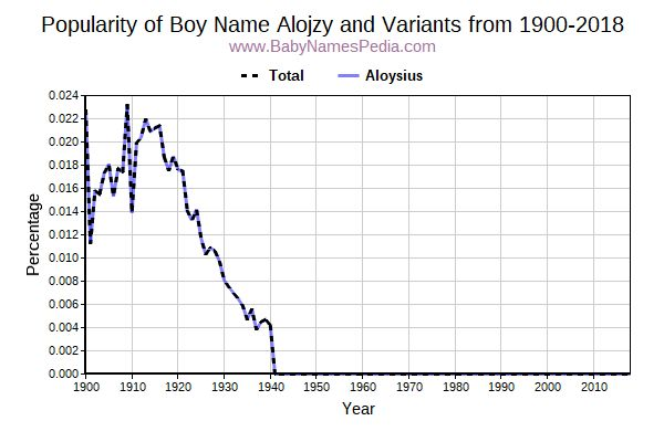 Variant Popularity Trend  for Alojzy  from 1900 to 2017