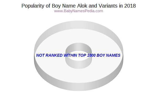 Variant Popularity Chart  for Alok  in 2017