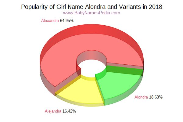 Variant Popularity Chart  for Alondra  in 2017