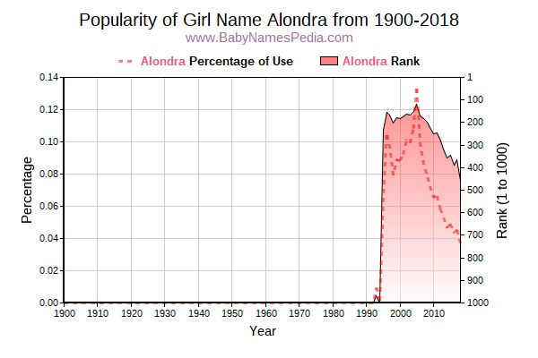 Popularity Trend  for Alondra  from 1900 to 2017