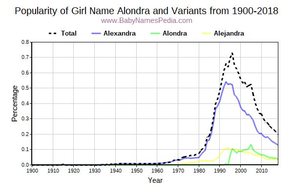 Variant Popularity Trend  for Alondra  from 1900 to 2017