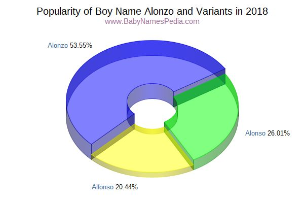 Variant Popularity Chart  for Alonzo  in 2018
