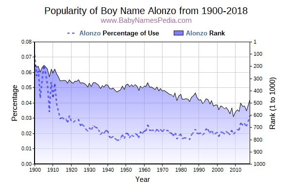 Popularity Trend  for Alonzo  from 1900 to 2018