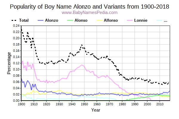 Variant Popularity Trend  for Alonzo  from 1900 to 2018