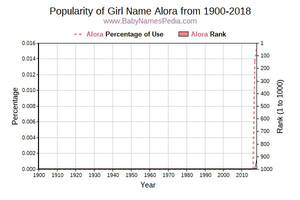 Popularity Trend  for Alora  from 1900 to 2015