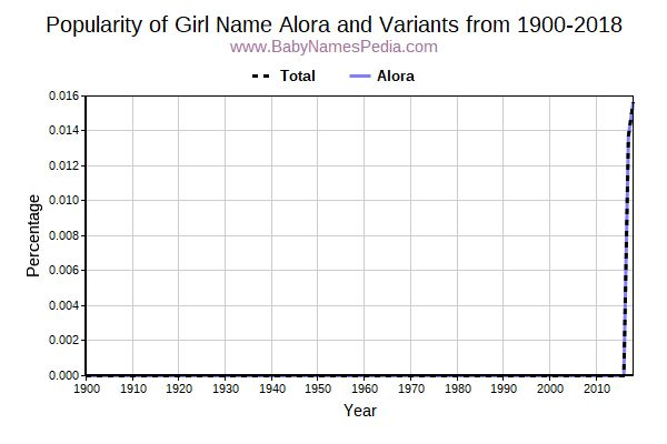 Variant Popularity Trend  for Alora  from 1900 to 2015