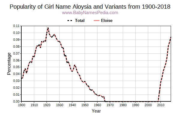 Variant Popularity Trend  for Aloysia  from 1900 to 2018