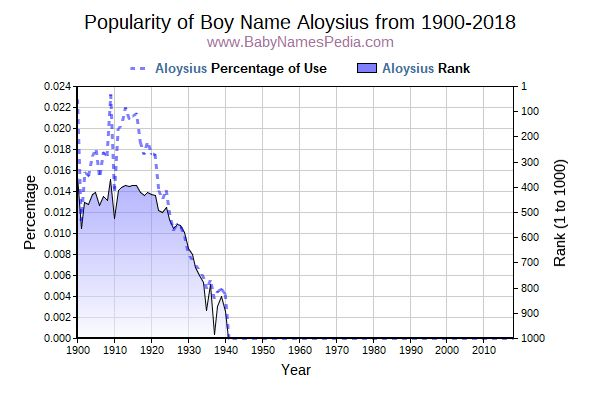 Popularity Trend  for Aloysius  from 1900 to 2016