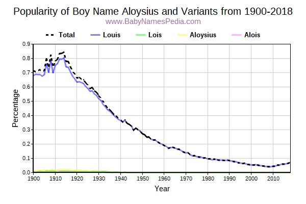 Variant Popularity Trend  for Aloysius  from 1900 to 2016
