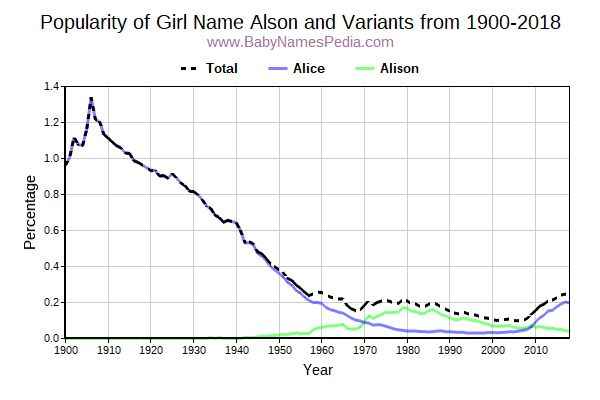 Variant Popularity Trend  for Alson  from 1900 to 2015