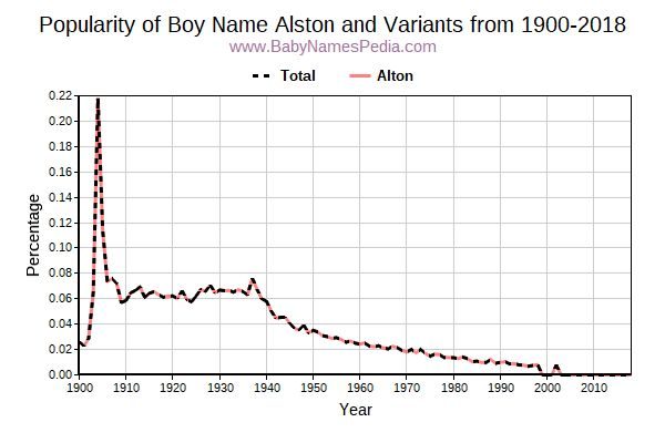 Variant Popularity Trend  for Alston  from 1900 to 2018