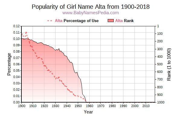 Popularity Trend  for Alta  from 1900 to 2017