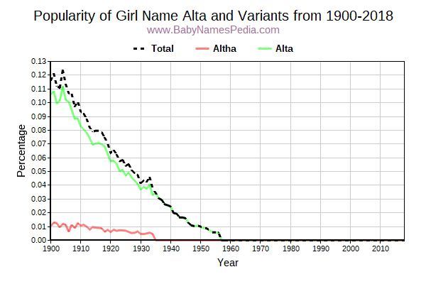 Variant Popularity Trend  for Alta  from 1900 to 2017