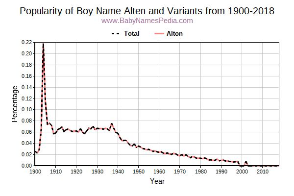 Variant Popularity Trend  for Alten  from 1900 to 2018