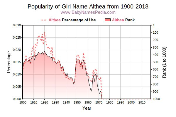 Popularity Trend  for Althea  from 1900 to 2015