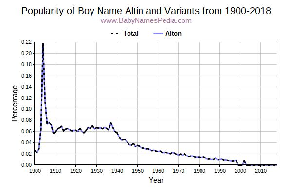 Variant Popularity Trend  for Altin  from 1900 to 2016