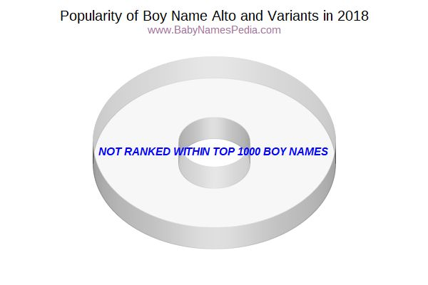 Variant Popularity Chart  for Alto  in 2018