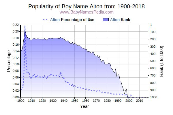 Popularity Trend  for Alton  from 1900 to 2017