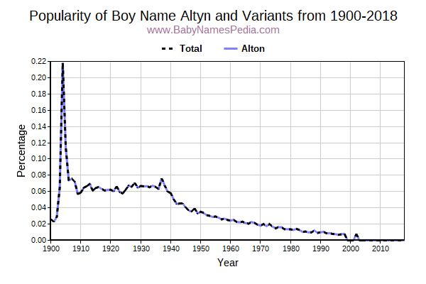 Variant Popularity Trend  for Altyn  from 1900 to 2018