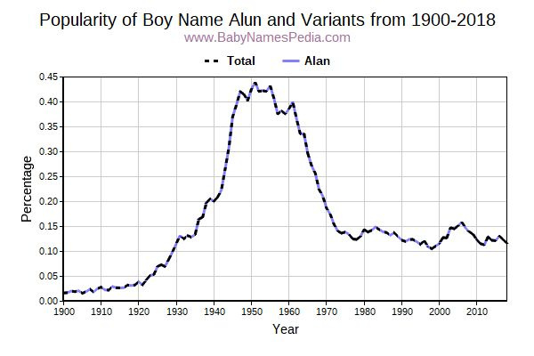 Variant Popularity Trend  for Alun  from 1900 to 2017