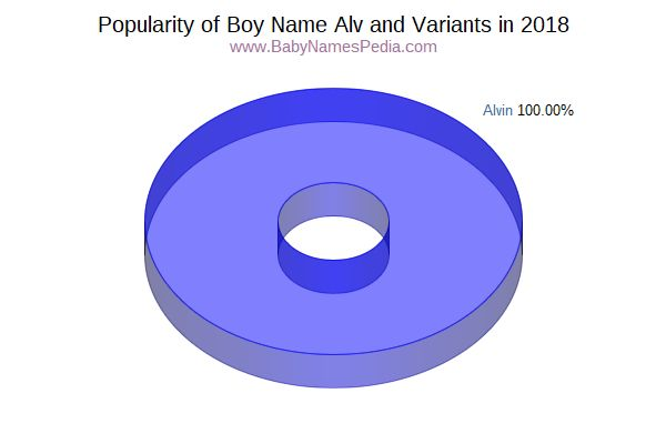Variant Popularity Chart  for Alv  in 2017
