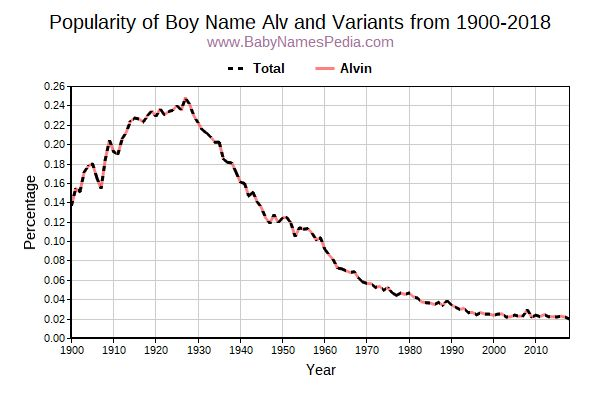 Variant Popularity Trend  for Alv  from 1900 to 2016
