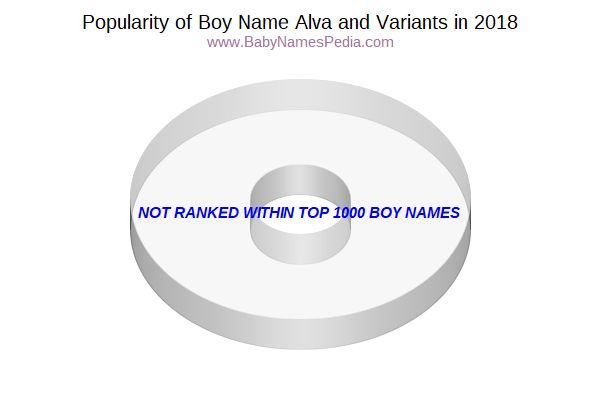 Variant Popularity Chart  for Alva  in 2017