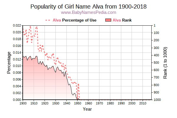 Popularity Trend  for Alva  from 1900 to 2015
