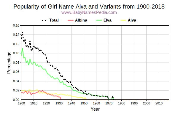 Variant Popularity Trend  for Alva  from 1900 to 2015