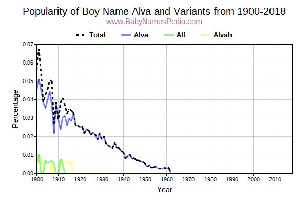 Variant Popularity Trend  for Alva  from 1900 to 2017