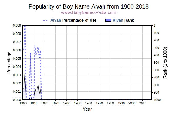 Popularity Trend  for Alvah  from 1900 to 2015