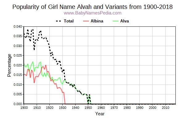 Variant Popularity Trend  for Alvah  from 1900 to 2015