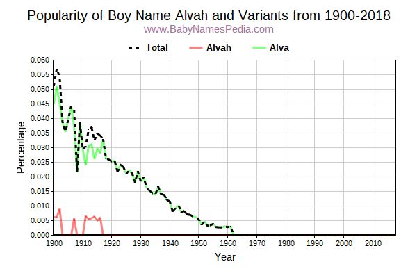 Variant Popularity Trend  for Alvah  from 1900 to 2017