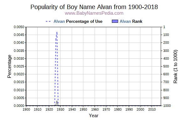 Popularity Trend  for Alvan  from 1900 to 2017