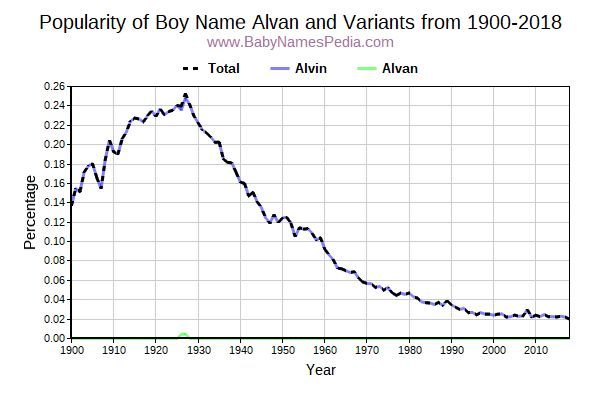 Variant Popularity Trend  for Alvan  from 1900 to 2017
