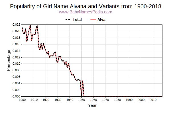 Variant Popularity Trend  for Alvana  from 1900 to 2015