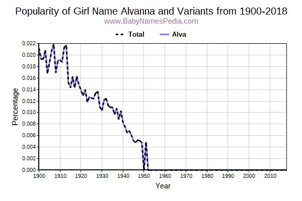 Variant Popularity Trend  for Alvanna  from 1900 to 2018