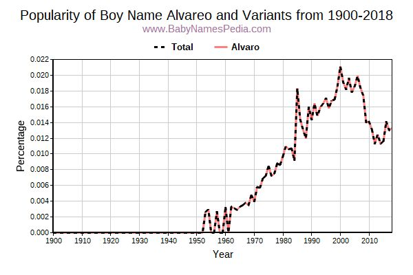 Variant Popularity Trend  for Alvareo  from 1900 to 2018