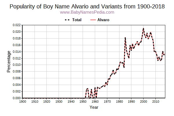 Variant Popularity Trend  for Alvario  from 1900 to 2018