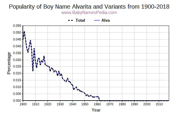 Variant Popularity Trend  for Alvarita  from 1900 to 2017