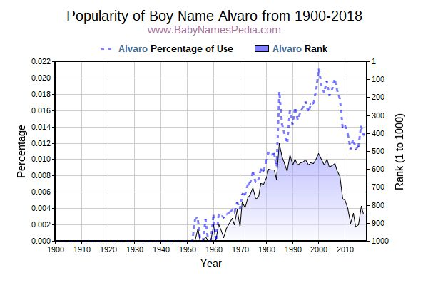 Popularity Trend  for Alvaro  from 1900 to 2018